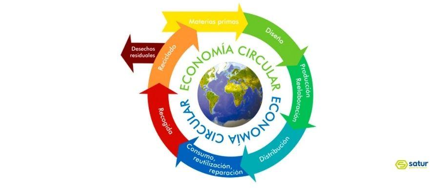 Economía circular o cómo reciclar y reutilizar los residuos como materias primas